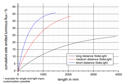 SCHOTT Ambient light technical data graph