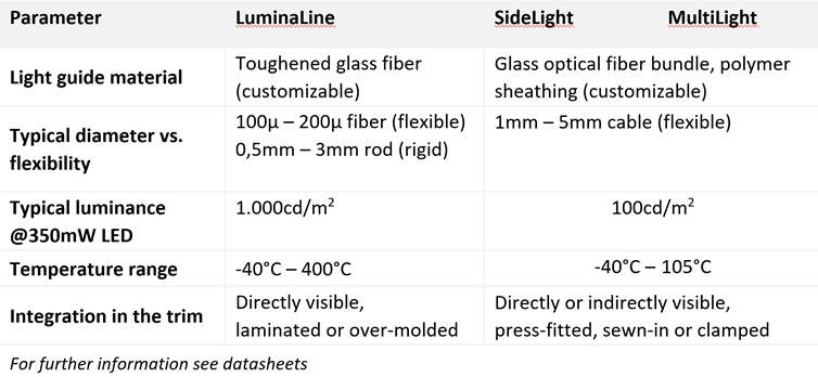Graph showing the technical features of LuminaLine, Sidelight and MultiLight