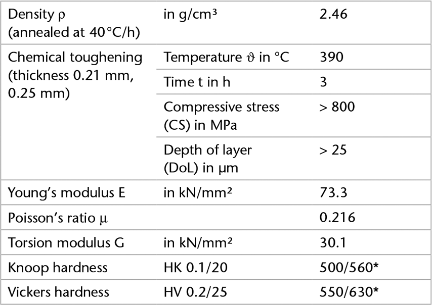 Chart showing the mechanical properties of AS 87 eco glass