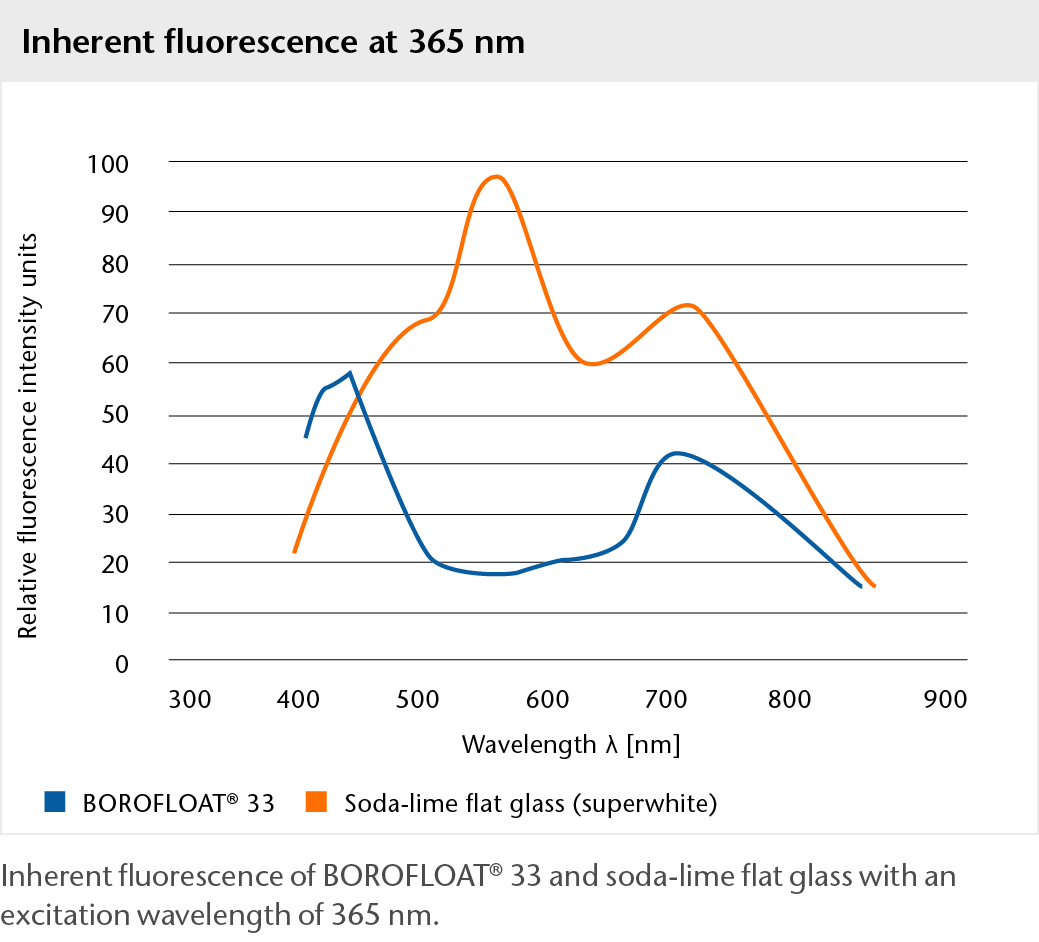 Graph showing the inherent fluorescence of BOROFLOAT® glass at 365