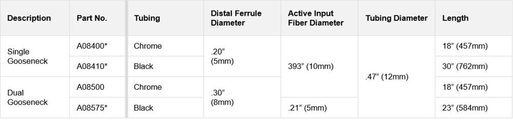 Table showing the technical specifications of single and dual Goosenecks  for ColdVision Fiber Optic Light Guides