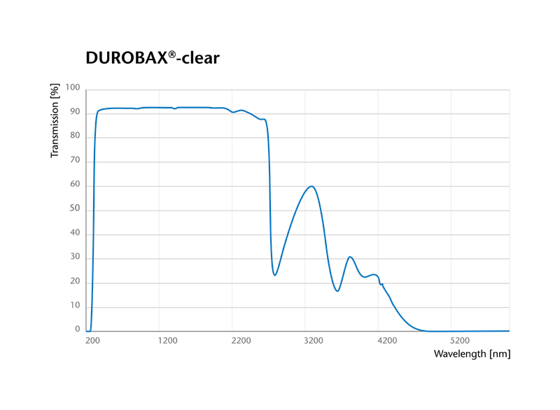 Graph showing the transmission curve of SCHOTT DUROBAX® clear technical glass tubing