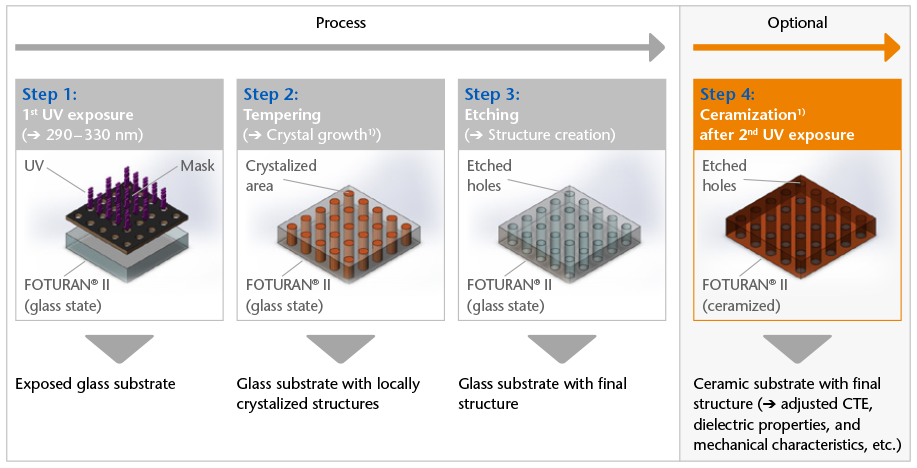 Illustrations of the four steps of the FOTURAN® II structuring process