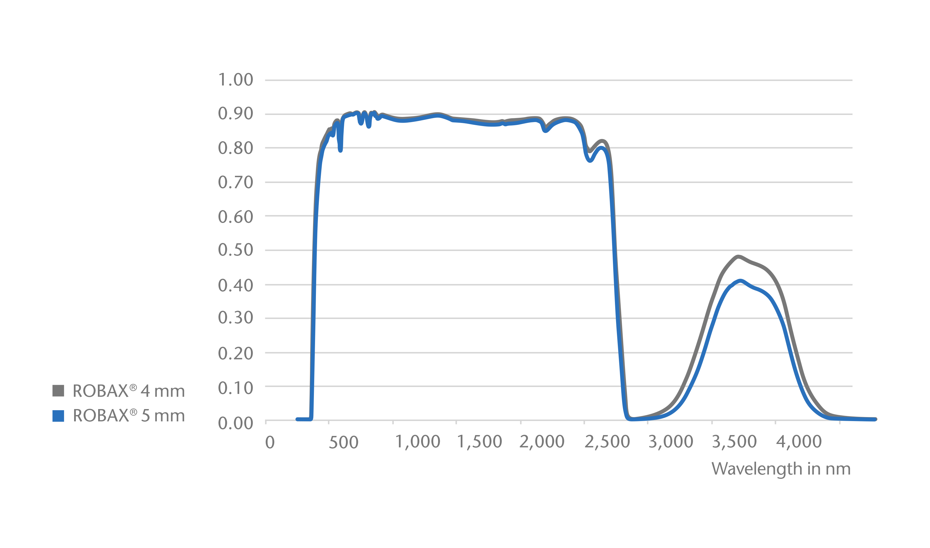 Graph showing the transmission curve of SCHOTT ROBAX® in 4 mm and 5 mm thickness
