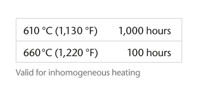 Chart showing the temperature/time load capacity of SCHOTT ROBAX®