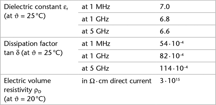 Chart showing the electrical properties of SCHOTT® Solar Glass 0787