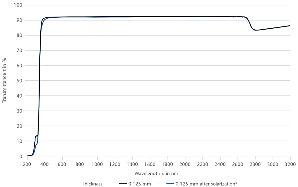 Graph showing the spectral transmittance of SCHOTT® Solar Glass 0787 between 200-3,200 nm wavelength