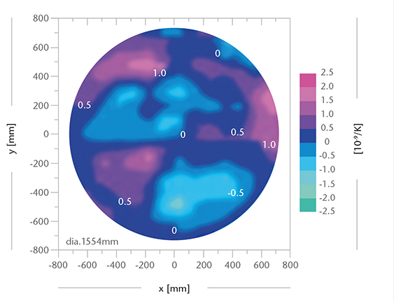 CTE distribution within a 1.5 m diameter blank with a measured CTE homogeneity of 0.004 · 10-6/K image