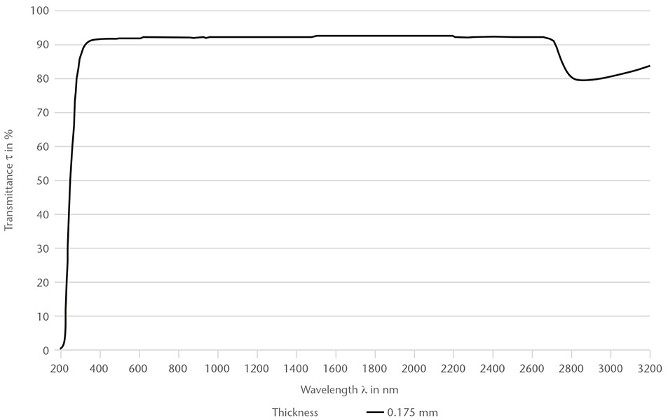 Chart showing the spectral transmittance of AS 87 eco glass (200-3200 nm)