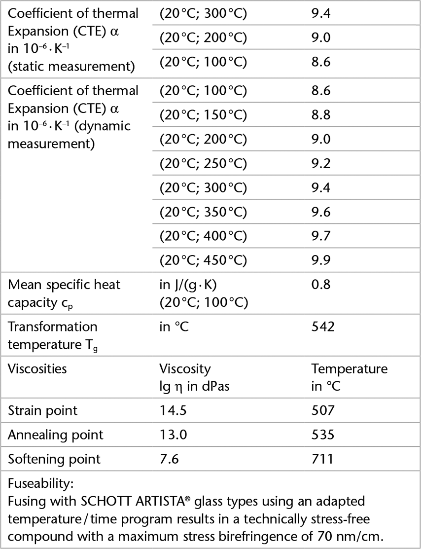 Chart showing the thermal properties of SCHOTT B 270® i