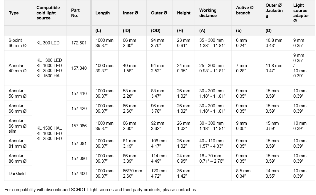 Table showing the technical specifications of SCHOTT Ring Lights
