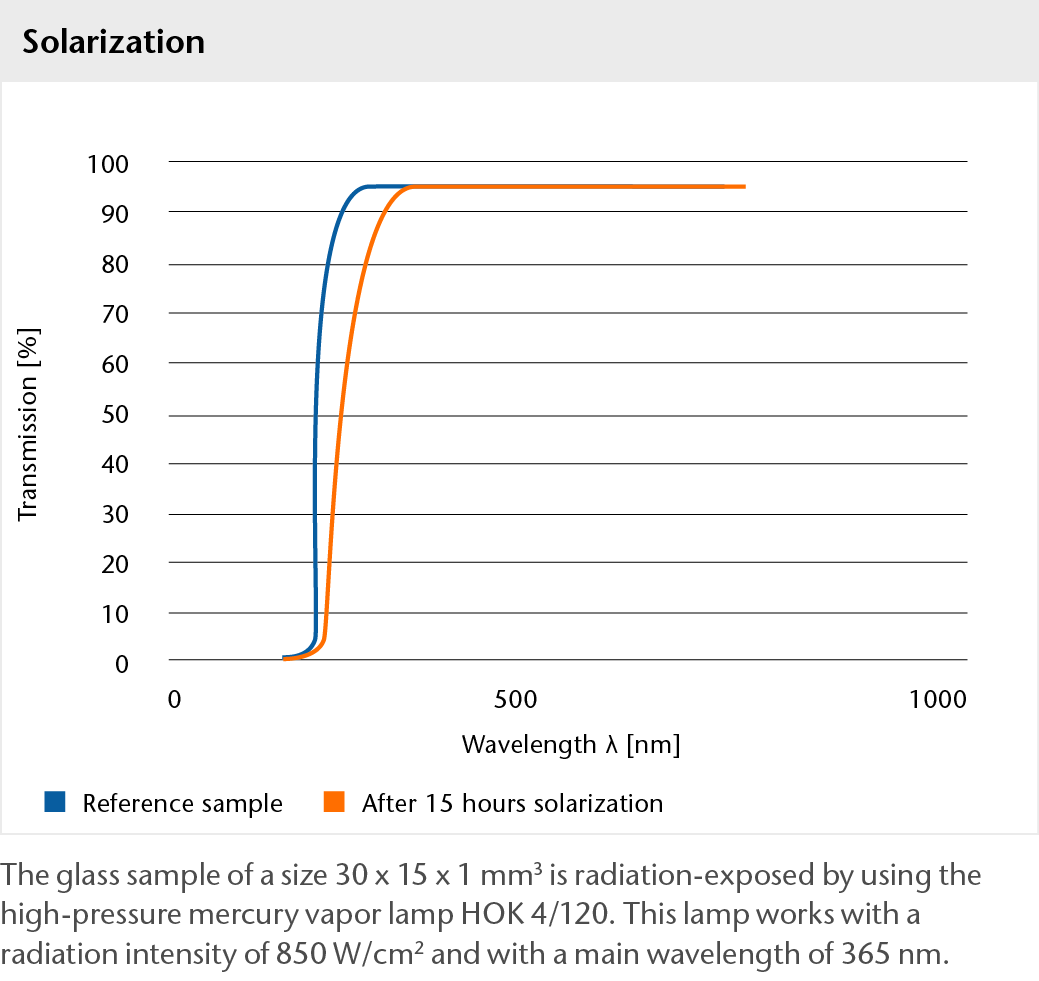 Graph showing the solarization of BOROFLOAT® glass