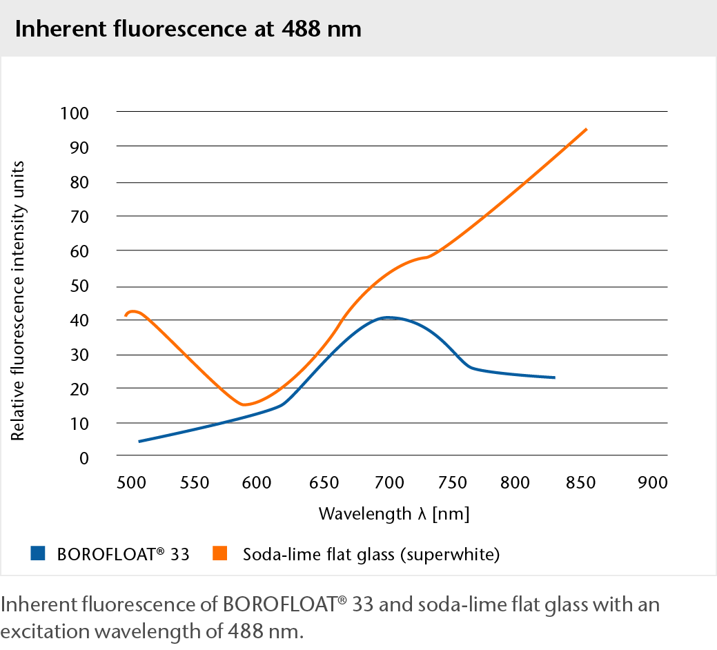 Graph showing the inherent fluorescence of BOROFLOAT® glass at 488