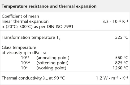 High thermal capacity and resistance to thermal shock