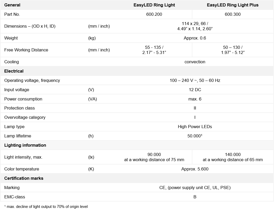 Table showing the technical specifications of SCHOTT EasyLED Ring Lights