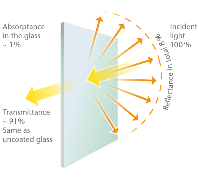 Anti-glare glass: An alternative for difficult light conditions chart