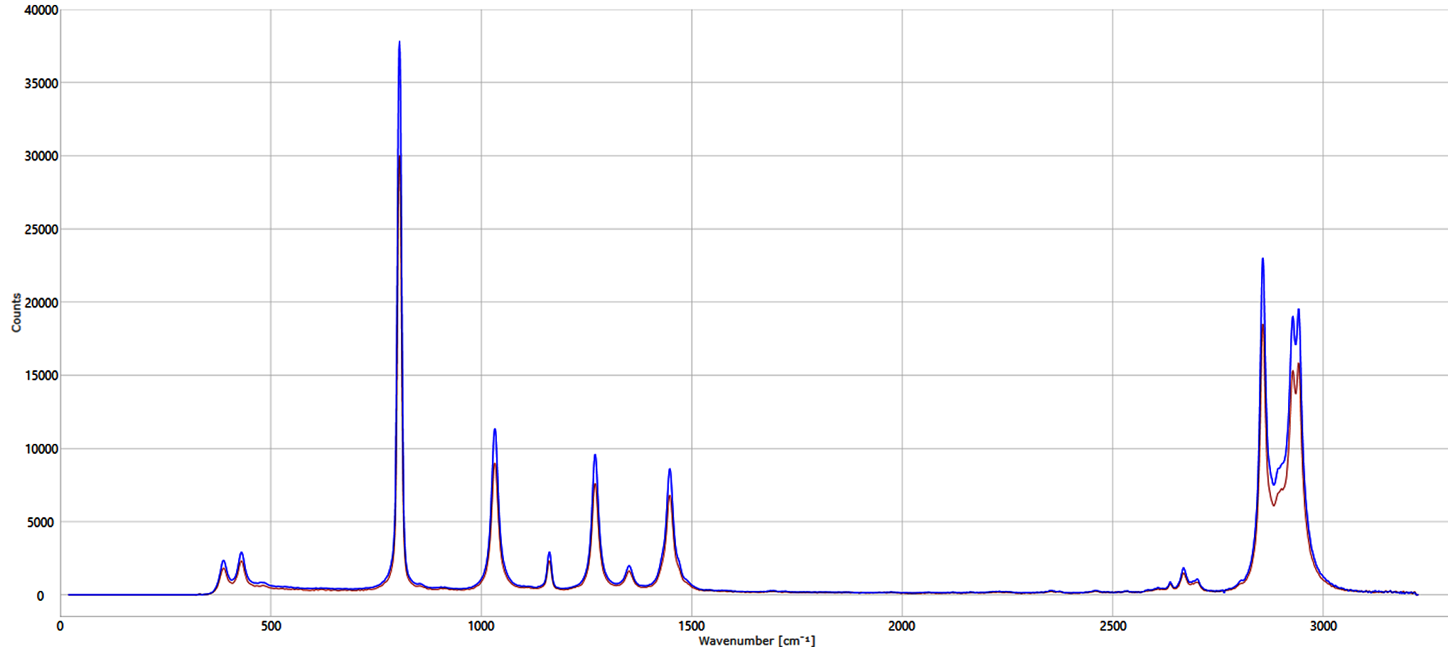 Graph showing the Raman spectrum of cyclohexane with and without SCHOTT ViewPort™ for Bioprocessing