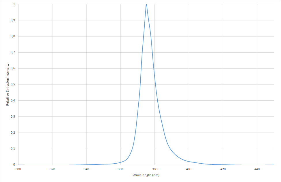 Chart showing the UV spectrum of the SCHOTT VisiLED UV Ring Light