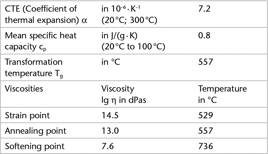 Chart showing the thermal properties of D 263® bio