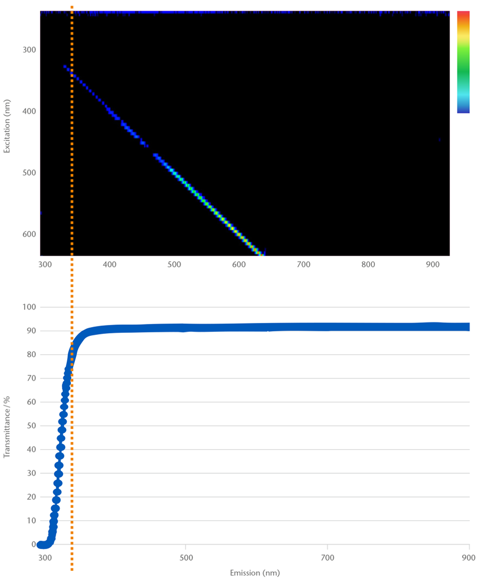 Chart showing the auto fluorescence (in >80% transmission spectrum) of D 263® bio