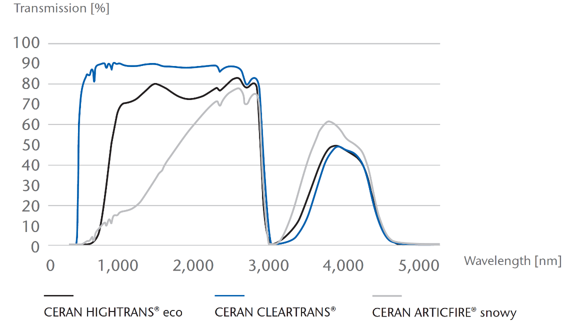 Graph showing the transmission of CERAN HIGHTRANS® eco, CLEARTRANS® and ARCTICFIRE® snowy glass-ceramics
