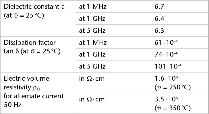 Chart showing the electrical properties of D 263® M