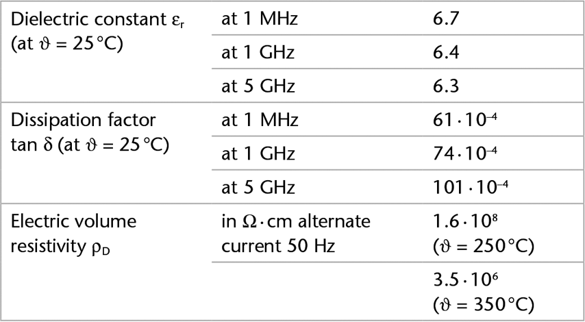 Chart showing the electrical properties of D 263® bio