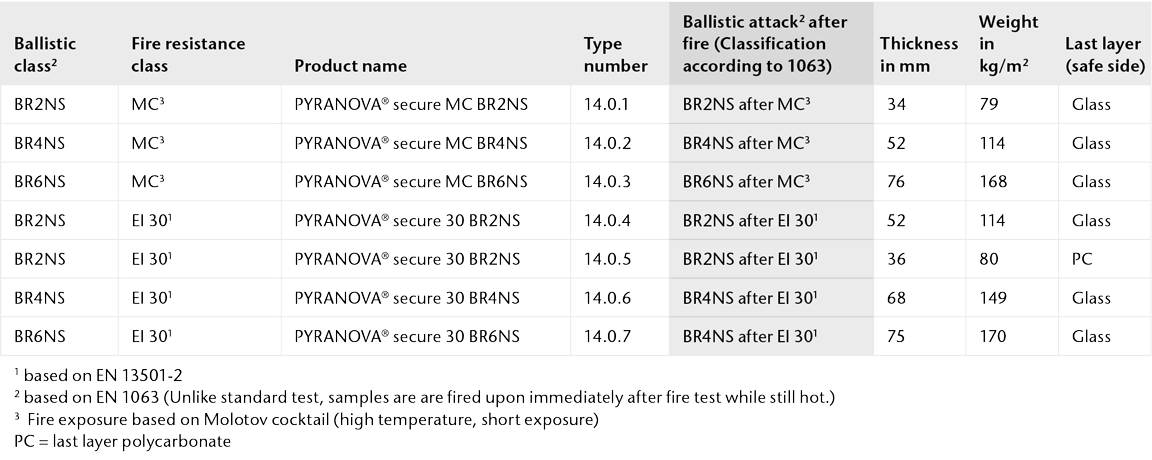 Chart showing the physical properties of PYRANOVA® secure for  consecutive multiple attacks