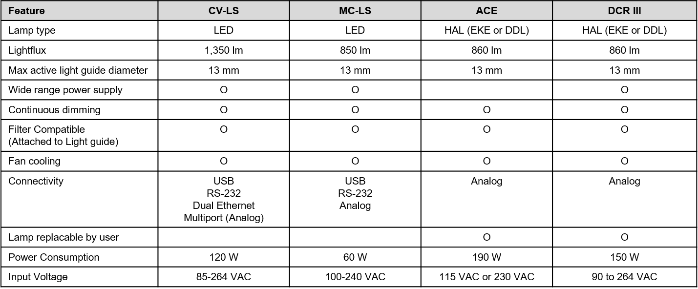 Table showing the accessories of ColdVision Fiber Optic Light Sources