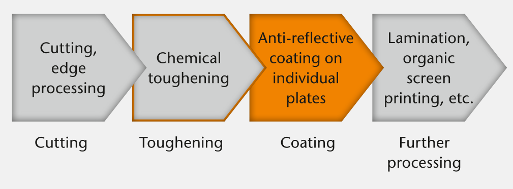 Reduced process complexity in chemical tempering