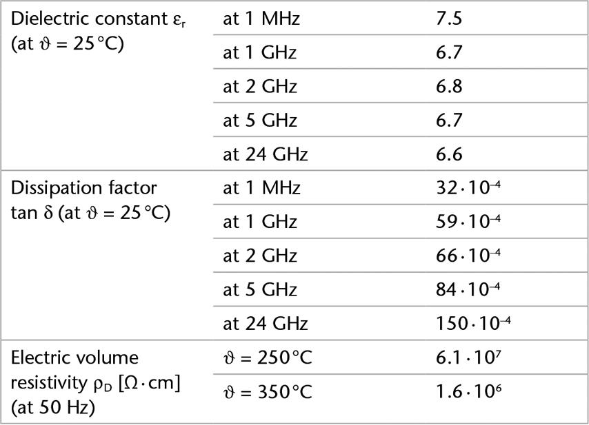 Chart showing the electrical properties of SCHOTT B 270® i