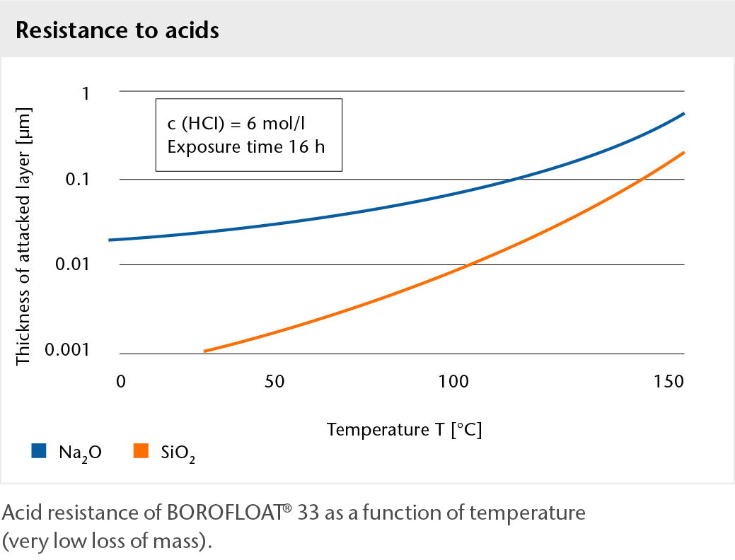 Graph showing the acid resistance of BOROFLOAT® glass