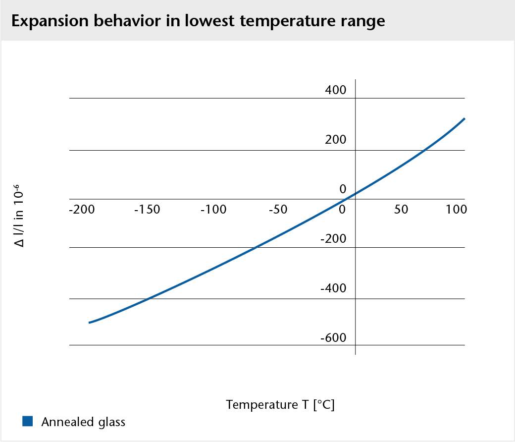 Graph showing the expansion behavior of BOROFLOAT® glass in the lowest temperature range
