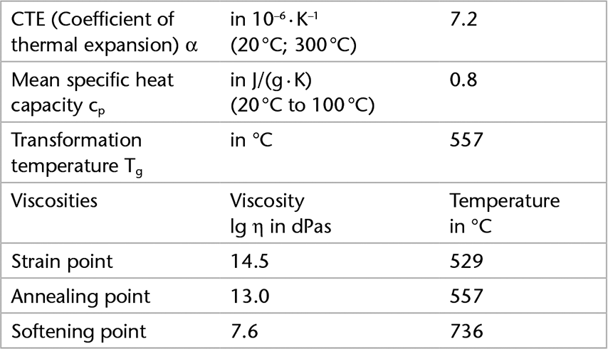Chart showing the thermal properties of D 263® M