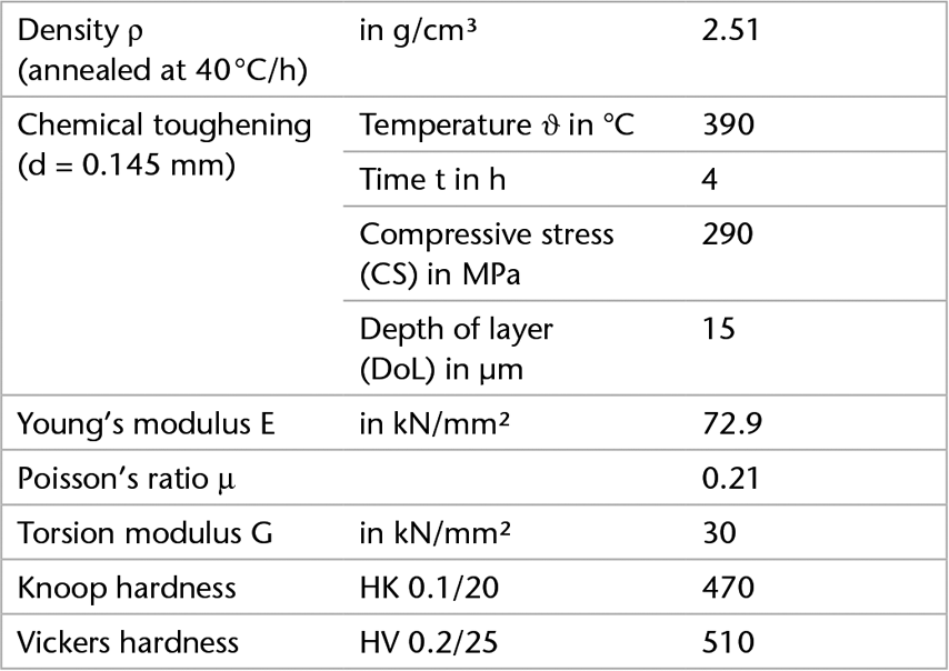 Chart showing the mechanical properties of D 263® M