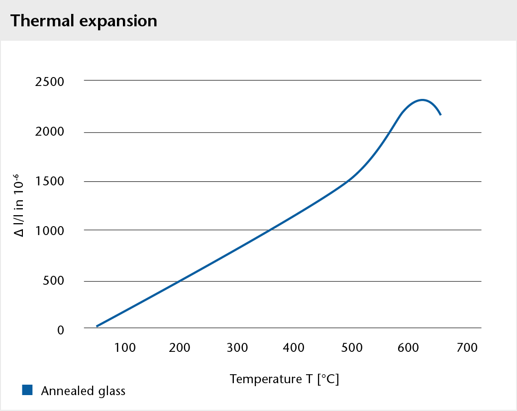 Graph showing the thermal expansion of BOROFLOAT® glass