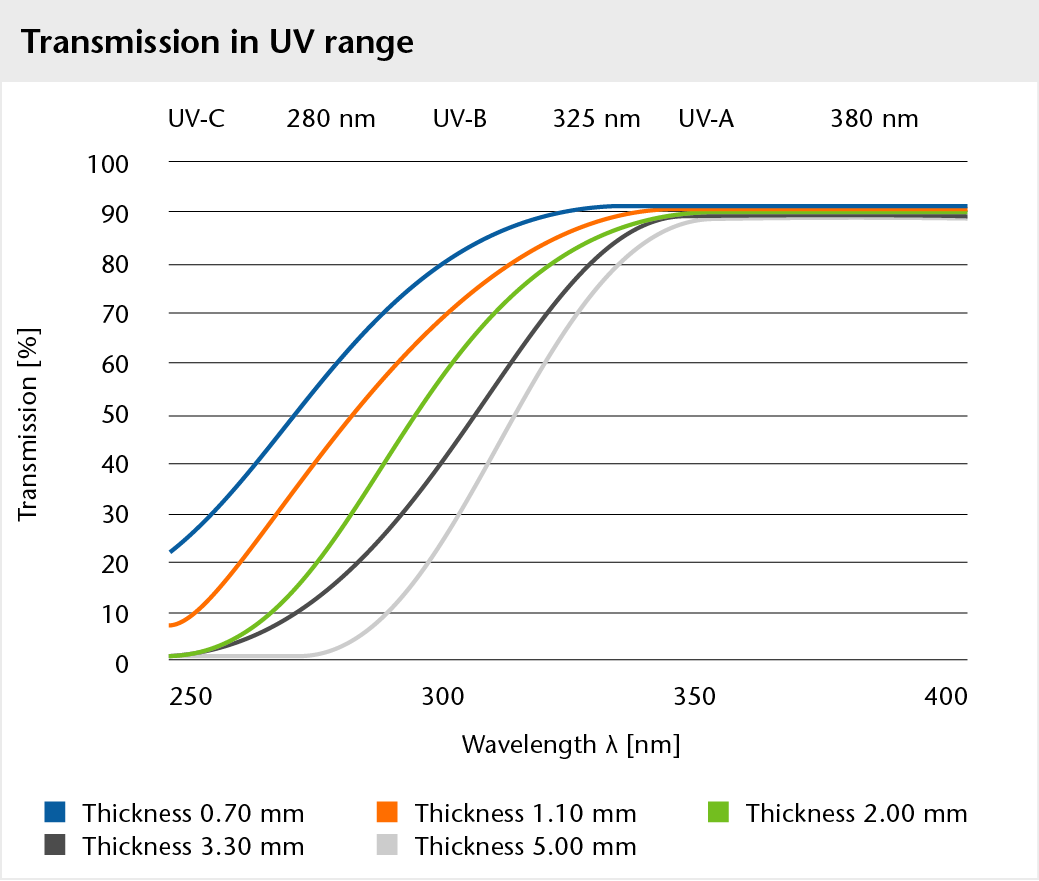 Graph showing the transmission of BOROFLOAT® glass in the UV range