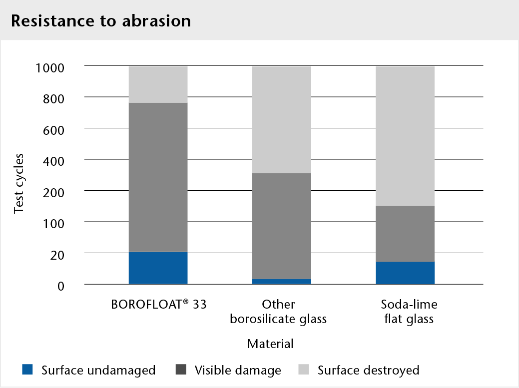 Graph showing the abrasion resistance of BOROFLOAT® glass compared to other borosilicate glasses and soda-lime flat glass