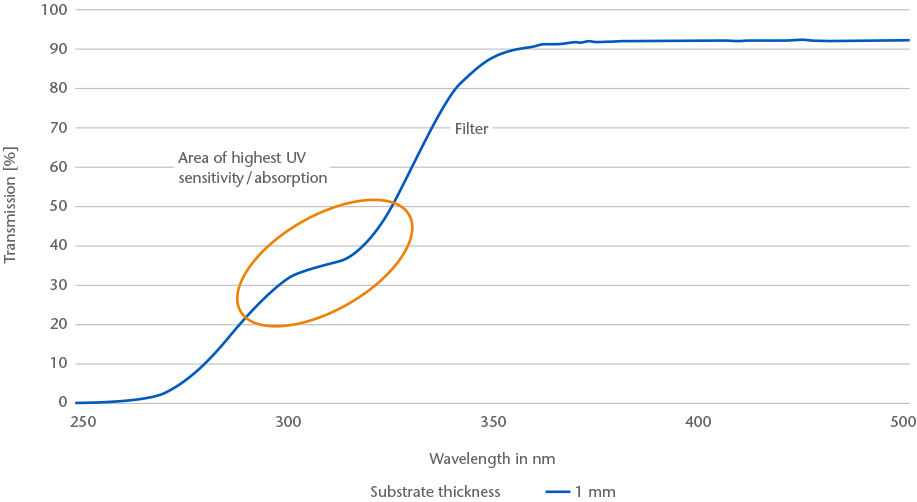 Graph showing the transmission curve of SCHOTT FOTURAN® II glass