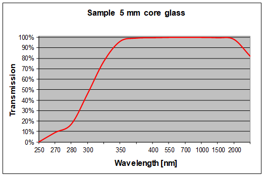 Graph showing the transmission curve of SCHOTT Image Conduits