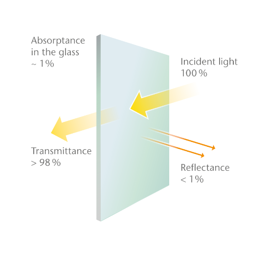 Anti-reflective glass: The multi-talented CONTURAN(R) for a diverse range of applications chart