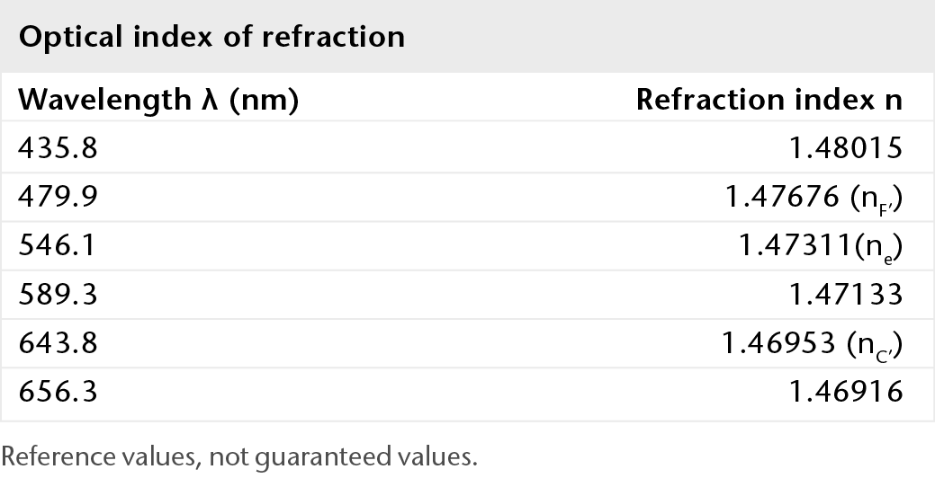 Chart showing the optical index of refraction of BOROFLOAT® glass