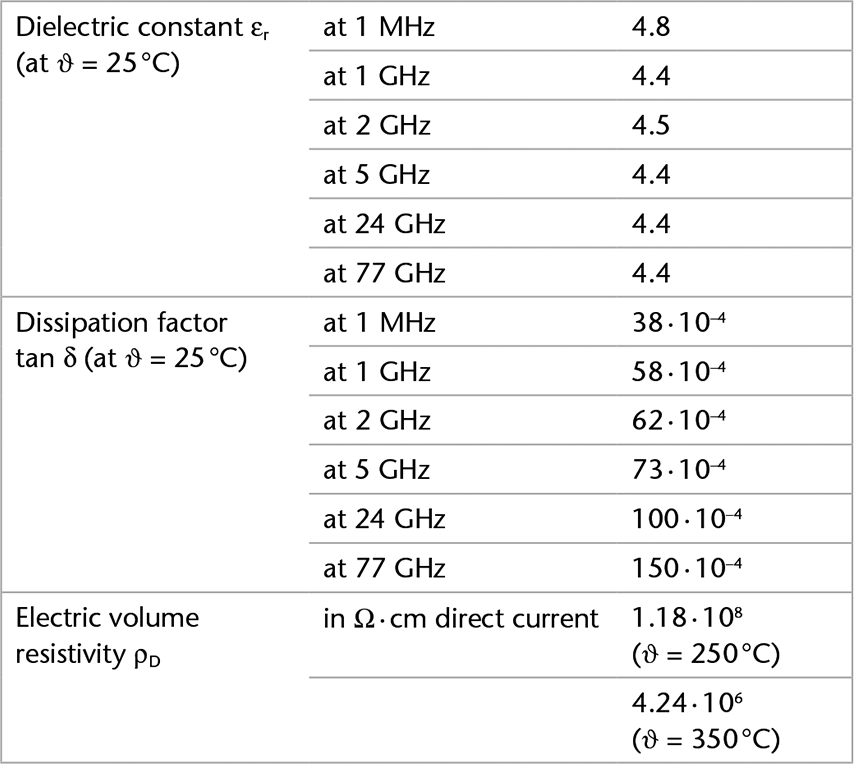 Chart showing the electrical properties of MEMPax® borosilicate glass