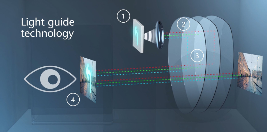 Augmented Reality Lightguide how it works