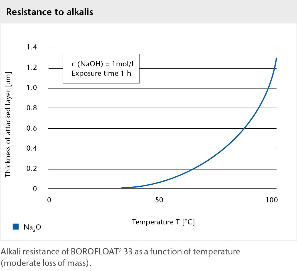 Graph showing the alkali resistance of BOROFLOAT® glass