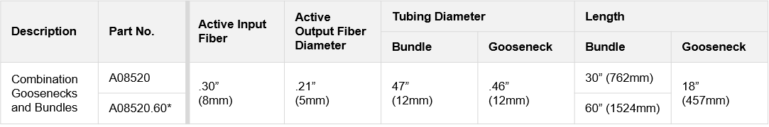 Table showing the the technical specifications of goosenecks and bundles combination for ColdVision Fiber Optic Light Guides