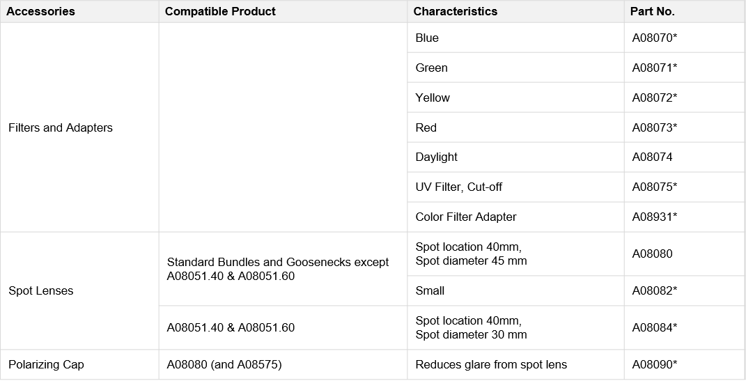 Table showing the technical specifications of optical bundle accessories for ColdVision Fiber Optic Light Guides